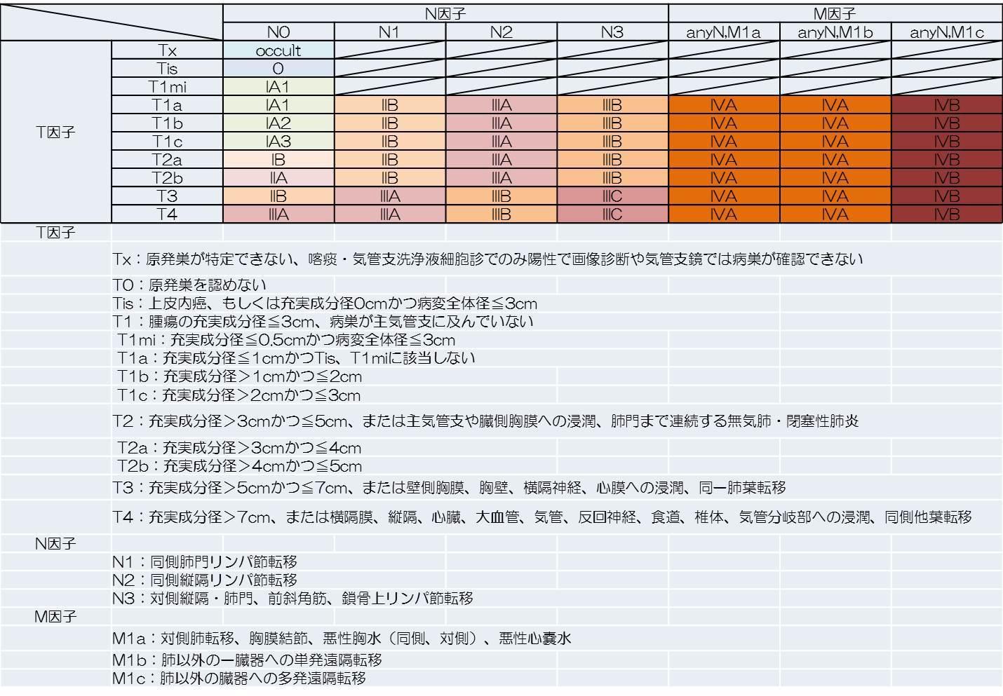 大分での肺がん診療:TNM病期分類...
